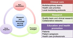 Fig 1. Cardio‐oncology care pillars: a conceptual framework of cardio‐oncology initiatives.