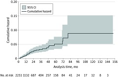Fig 1.  Cumulative Hazard of New Primary Cutaneous Melanoma After Starting Immune Checkpoint Inhibitor Treatment