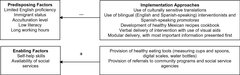 Fig.1 COMIDA implementation approaches targeting predisposing and enabling factors in the behavioral model of vulnerable populations.