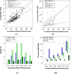 Fig. 3. A) The scatter plot of Image AGD versus CBT for all lesions demonstrates the large variability in CBT; There is a moderate and positive correlation in the Image AGD regression model (DBT, r2=0.4) confirming that dose increases with CBT.