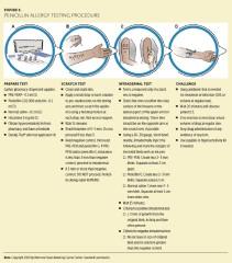 Fig 2. Penicillin Allergy Testing Procedure