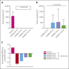 Fig 4. Antitumor efficacy of varying doses of S63845 combined with venetoclax.