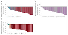 Fig 1. Waterfall plots of best response to entrectinib in patients with ROS proto-oncogene 1 (ROS1) fusion–positive lung cancers, shown as the maximum percent improvement in the sum of longest diameters of identified target lesions compared with baseline, as assessed by BICR.