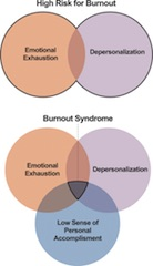 Fig 1. Burnout versus burnout syndrome. High risk for burnout is classified as reaching threshold levels of either emotional exhaustion and/or depersonalization