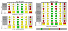 Fig 2. Risk of bias assessment. This figure shows the risk of bias for each outcome.