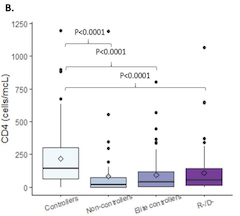 Figure S1. AAUC distribution by D100 post HCT.