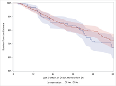 Fig. 3. IPTW Survival Curves for Premenopausal Women with Stage I LMS, by Performance of Ovarian Conservation.