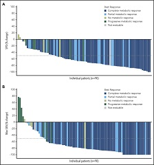 Fig 2. Percentage change in the sum of the product of diameters and maximum percent change in the standard uptake value in efficacy evaluable patients (n = 90).