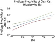 Fig 1. The predicted probability of clear-cell histology according to BMI, showing an estimate based on a univariate logistic regression model.