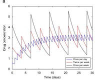 Fig 5. The effect of varying dosing frequency on the evolution of resistance.