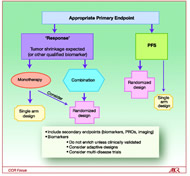 Fig 2. Process and/or flow or approaches for determination of phase II trial design recommendations. PRO, patient related outcomes; PFS, progression-free survival.
