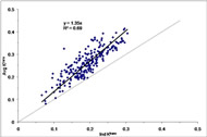 Fig 4. Scatter plot of pixel Ktrans values obtained from single-image slice pharmacokinetic modeling analyses of a patient's DCE-MRI data.
