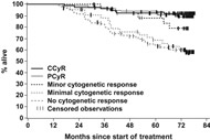 Fig 4. Landmark analysis of overall survival according to the cytogenetic response at 12 months.