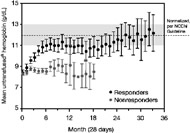 Fig 2. Mean monthly untransfused hemoglobin levels in TI responders and nonresponders (N = 214).