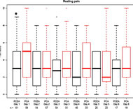 Fig 1. Box plots showing the median VAS pain scores for the first 6 postoperative days between PCEA arm and PCA arm at rest. PCEA provided superior pain control compared to PCA on POD #1 at rest (low asteriskP = 0.01).