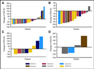 Fig 3. Waterfall graphs of prostate-specific antigen (PSA) response by cohort.